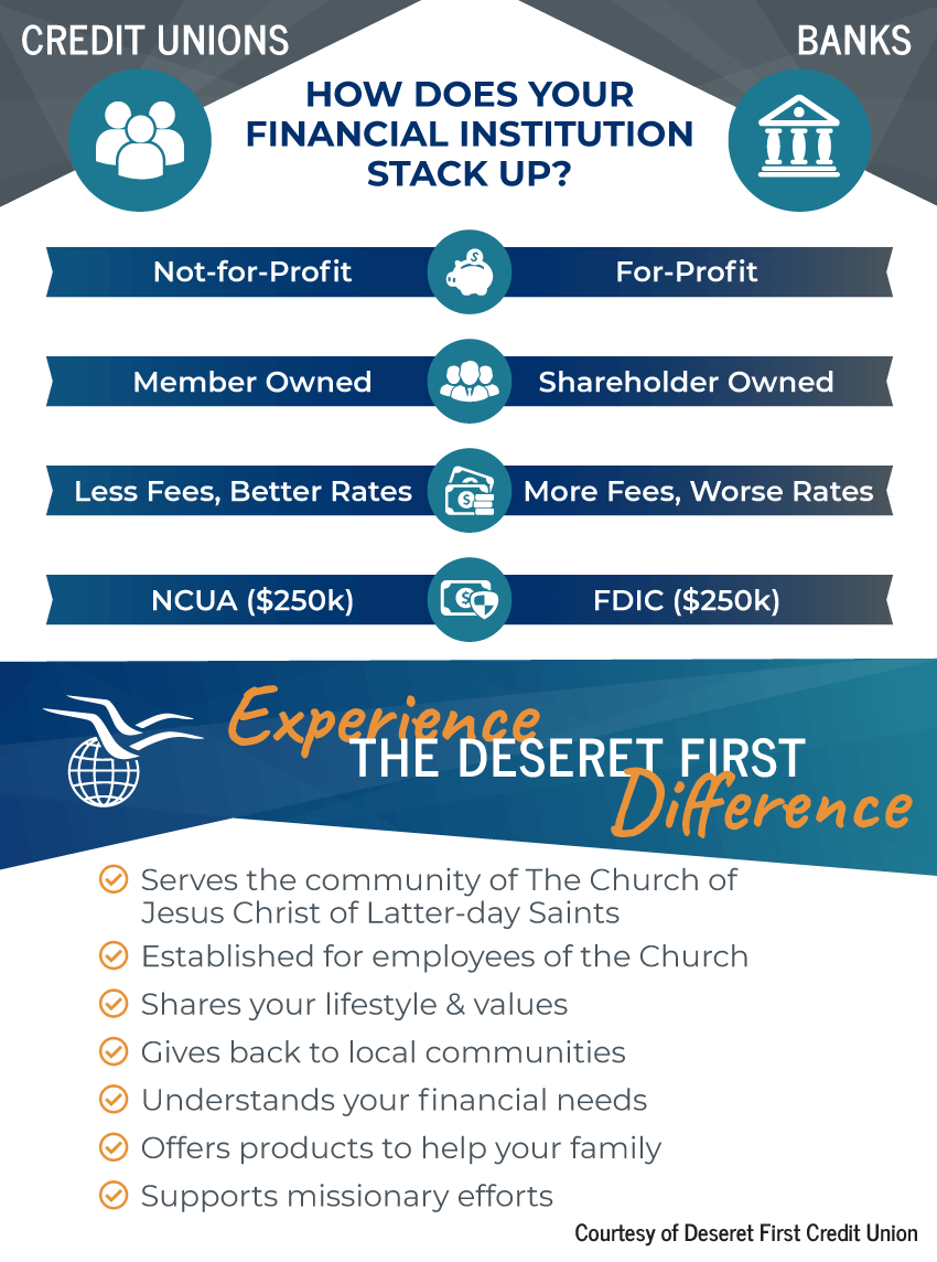 Credit Unions vs Banks Infographic. Credit Unions: not-for-profit, member owned, fewer fees, better rates, NCUA ($250K); Banks: for-profit, shareholder owned, more fees, worse rates, FDIC ($250K). The Deseret First Difference: Serves the LDS community, established for church employees, shares your lifestyle & values, gives back to the community, understands your financial needs, offers products to help your family, supports missionary efforts.